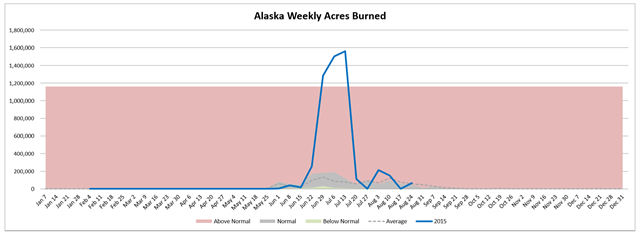 Alaska weekly acres burned in wildfires, week of 26 August 2015, compared with average. Graphic: Northwest Interagency Coordination Center