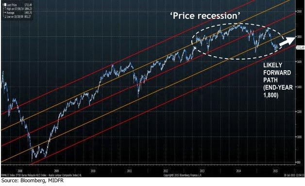 klce_price-recession