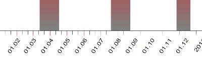Ретроградный Меркурий в 2012 году