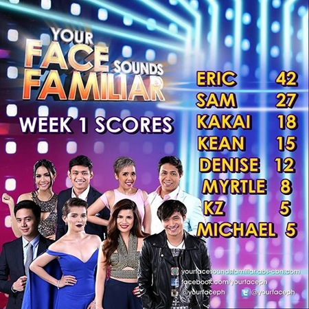 Your Face PH - Week 1 Scores