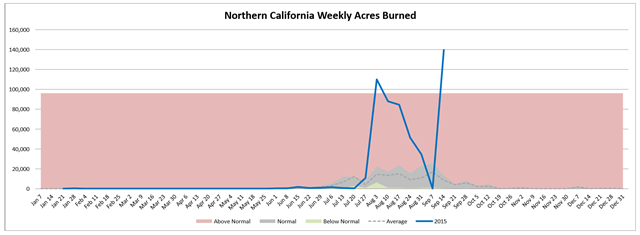 Northern California weekly acres burned in wildfires, week of 16 Septemer 2015, compared with average. Graphic: Northwest Interagency Coordination Center