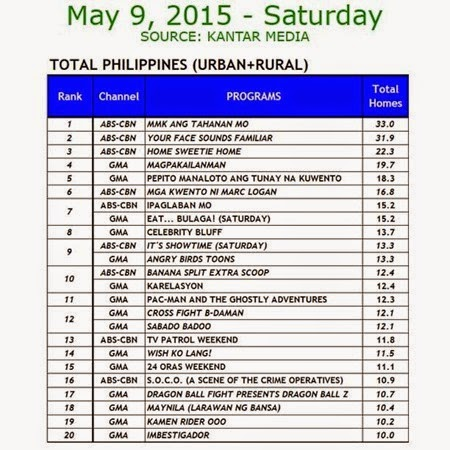 Kantar Media National TV Ratings - May 9, 2015 (Saturday)