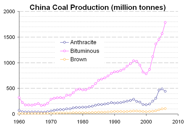 China coal production (million tonnes), with types of coal produced in China. Data from  http://www.iea.org/w/bookshop/add.aspx?id=355. Graphic: Theanphibian / Wikipedia