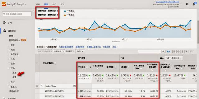 不同行動裝置資訊的區間比較.jpg
