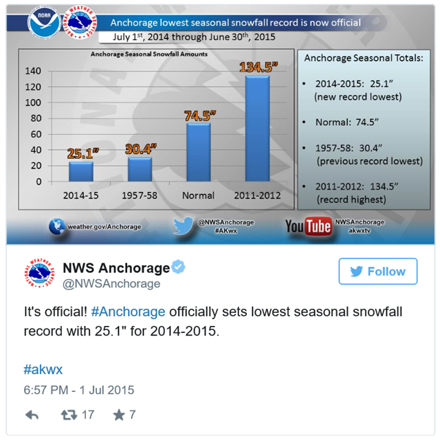 It's official! #Anchorage officially sets lowest seasonal snowfall record with 25.1 inches for 2014-2015 on 2 July 2015. #akwx pic.twitter.com/bjZCj4tmN3 Graphic: NWS Anchorage