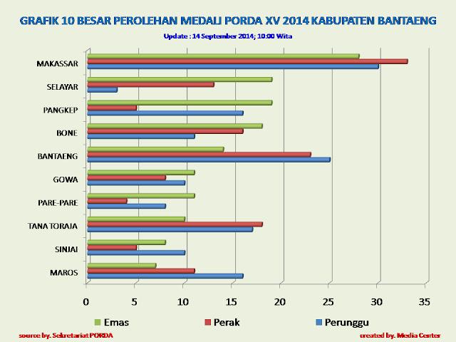 PORDA XV - Perolehan Medali 14-09-14 - 10:00 Wita-2