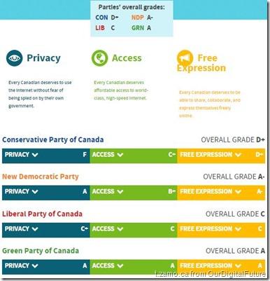 DigitalGradingCanadaPoliticalParties