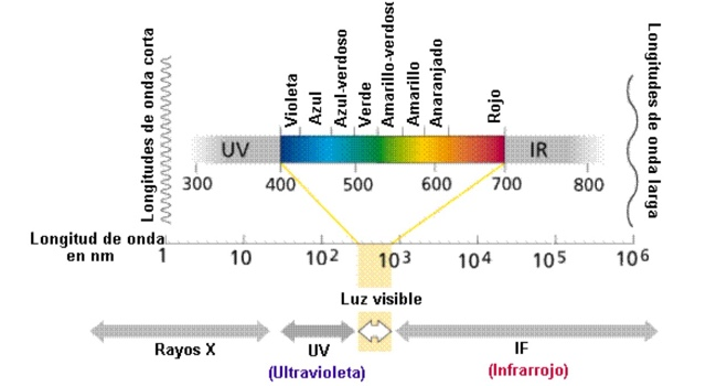 Resultado de imagen de Longitud de onda luminosa