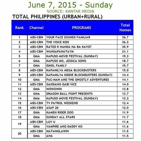Kantar Media National TV Ratings - June 7, 2015