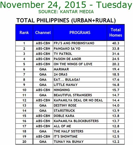 Kantar Media National TV Ratings - Nov. 24, 2015