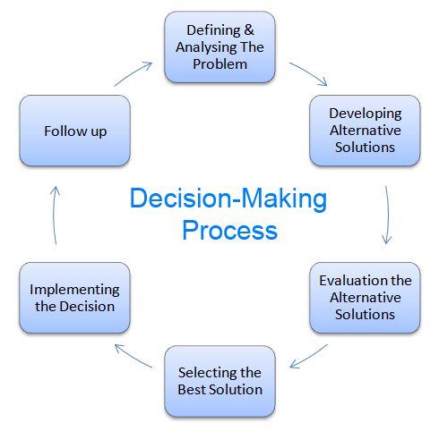 steps in the decision making process of a manager