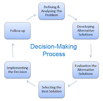 Steps In Decision Making Process
