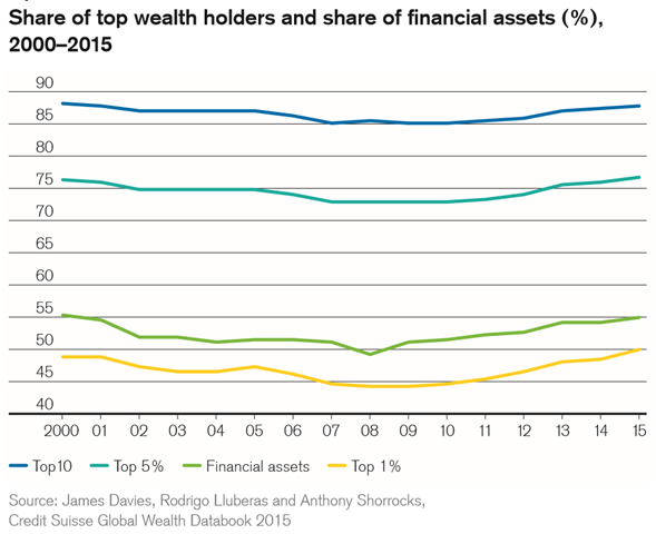 Share of top wealth holders and share of financial assets (percentage), 2000–2015. The top 1 percent of global wealth holders started the millennium owning 48.9 percent of all household wealth. The top percentile share fell every year until it reached 44.2 percent in 2009, a drop of 4.7 percentage points. The downward trend then reversed and the share rose each year, overtaking the 2000 level in 2015. The top percentile now own half of all household assets in the world. Graphic: Credit Suisse Global Wealth Databook 2015