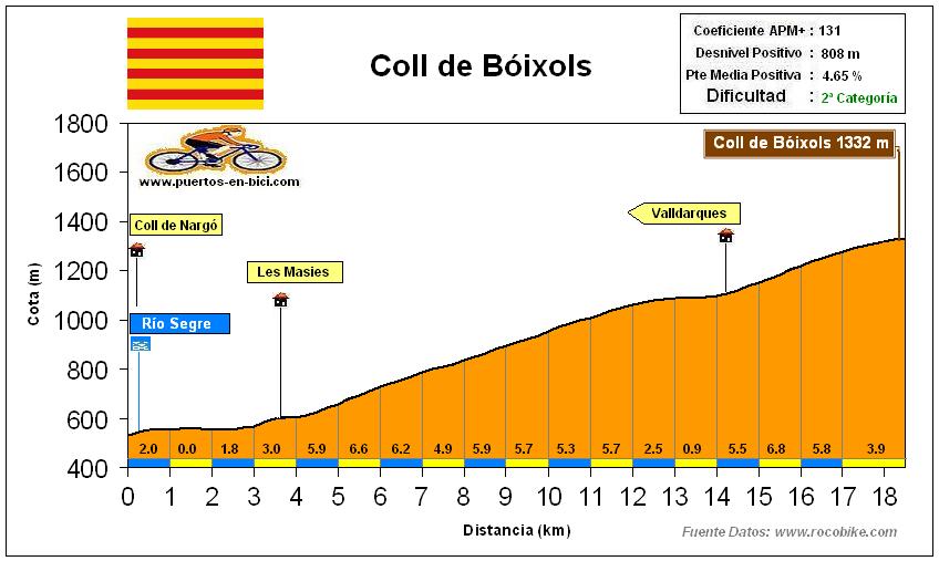 Altimetría Perfil Coll de Boixols