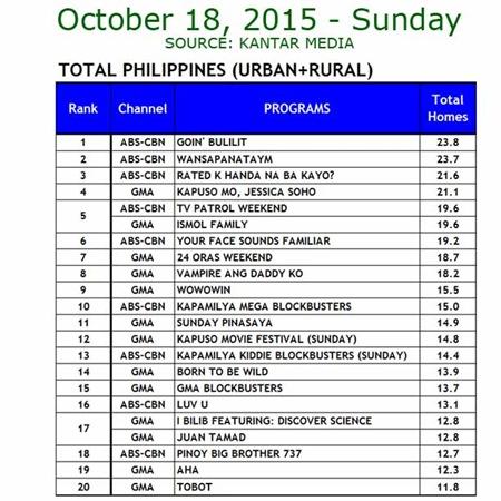 Kantar Media National TV Ratings - Oct. 18, 2015
