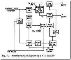 tv signal processing colour decoding video equipment rh machineryequipmentonline com