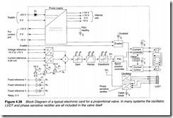 Control valves-0120