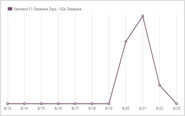 1.92 days of a standard S1 SQL database