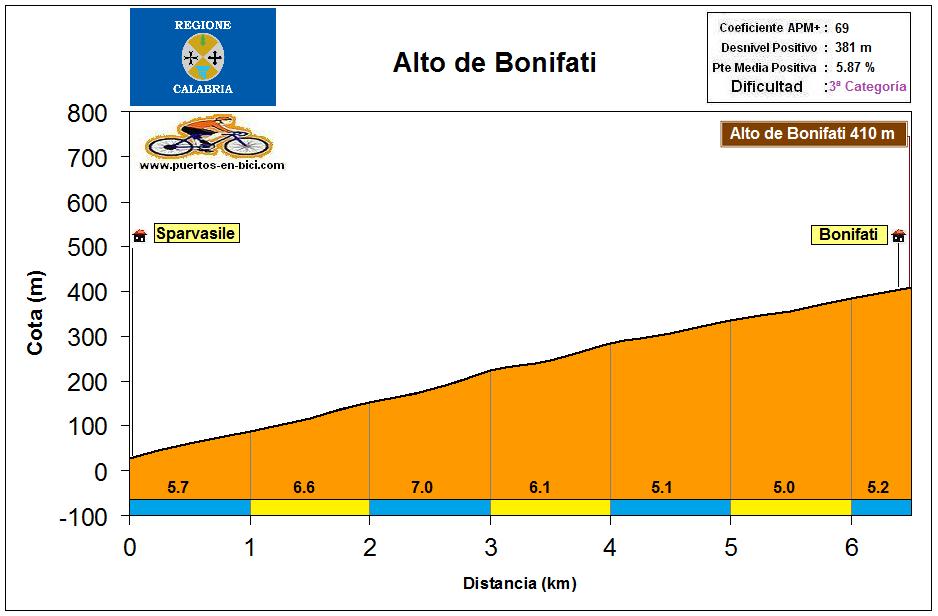 Altimetría Perfil Alto de Bonifati