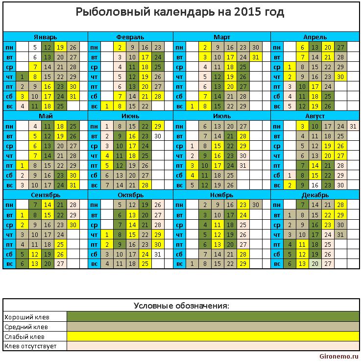 прогноз клева санкт петербург