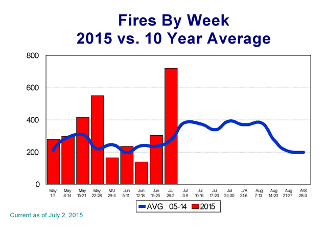 Canada wildfires by week, 2015 vs. 10-year average, on 2 July 2015. Graphic: CIFFC