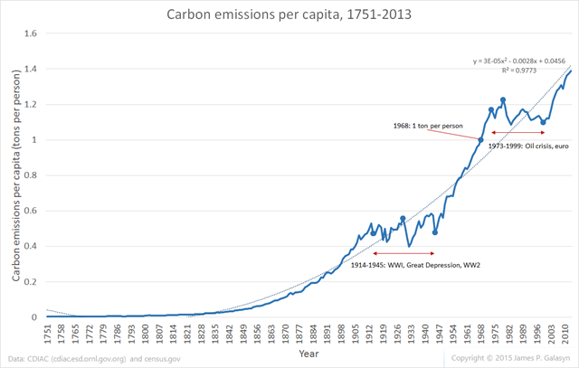 Carbon emissions per capita, 1751-2013. Data are from CDIAC and census.gov. Graphic: James P. Galasyn