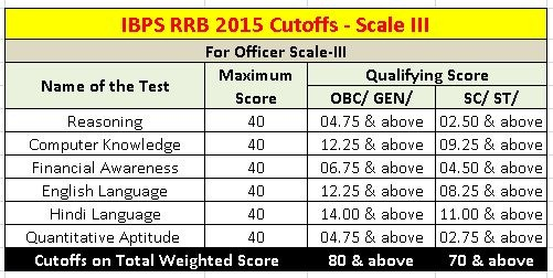 IBPS RRB Cutoffs 2015 Scale III