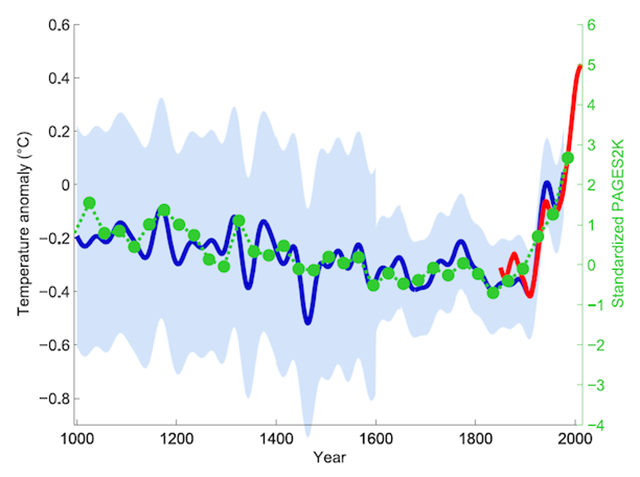 An example of the famous 'Hockey Stick graph', showing the rise in global sirface temperature since the year 1000. Graphic: PAGES2K study