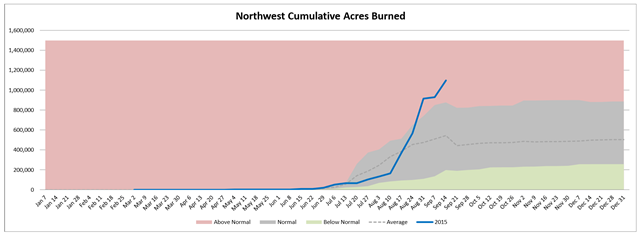 Northwest cumulative acres burned in wildfires, week of 16 Septemer 2015, compared with average. Graphic: Northwest Interagency Coordination Center