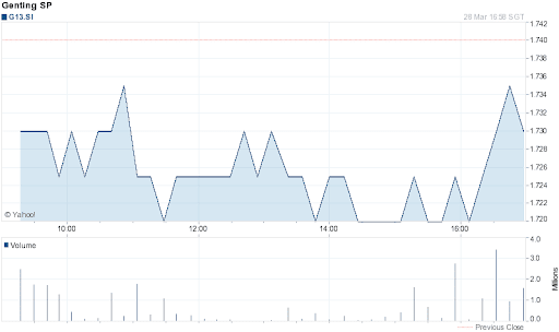 Genting Singapore Share Price for 1 Day on 2012-03-28