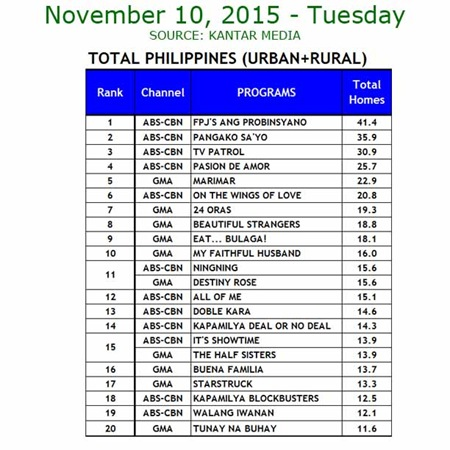 Kantar Media National TV Ratings - Nov. 10, 2015