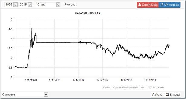 RM Chart