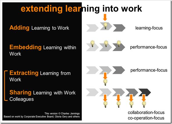 extending learning