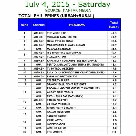 Kantar Media National TV Ratings - July 4, 2015