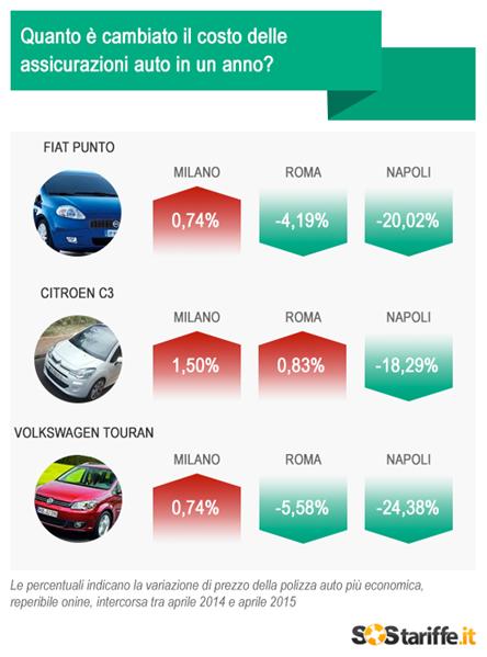 premi rc auto 2015