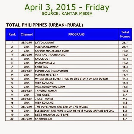 Kantar Media National TV Ratings - April 3, 2015 (Friday)