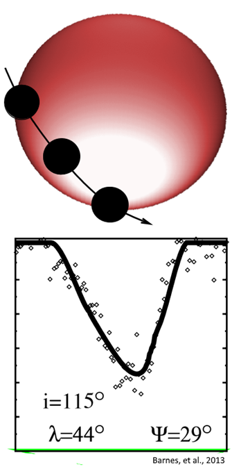 Transit lightcurve shape and graphic depiction of what the transit event at star PTFO 8-8695 might have looked like at the 2011 observation. Graphic: Barnes, et al., 2013 / The Astrophysical Journal