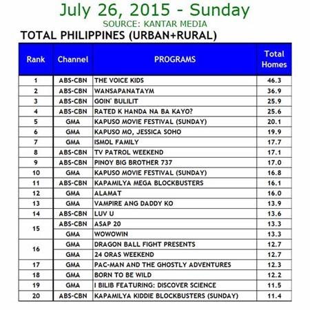 Kantar Media National TV Ratings - July 26, 2015