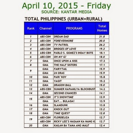 Kantar Media National TV Ratings - April 10, 2015 (Friday)