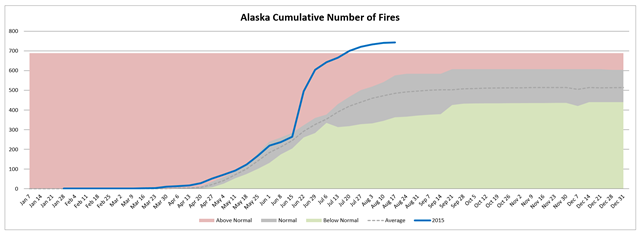 Alaska cumulative number of wildfires, week of 19 August 2015 compared with average. Graph: Northwest Interagency Coordination Center