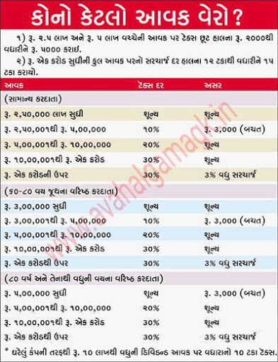 Image Result For Gp Old Hindi