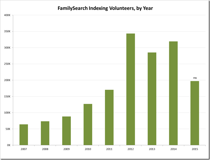 FamilySearch Indexing Volunteers, by Year