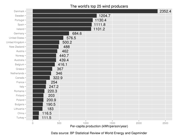 The world's top 25 wind energy producers per capita. Graphic: Robert Wilson / Carbon Counter