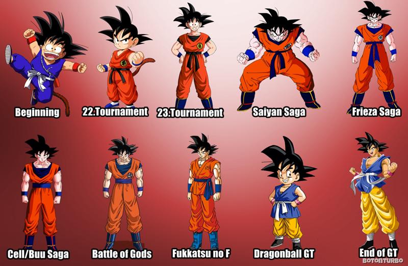Mira la Evolución de los Personajes de Dragon Ball