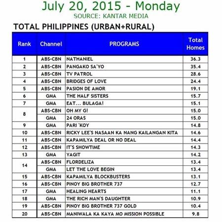 Kantar Media National TV Ratings - July 20, 2015