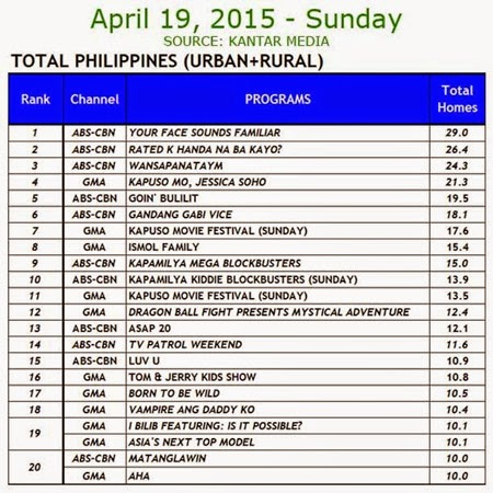 Kantar Media National TV Ratings - April 19, 2015 (Sunday)
