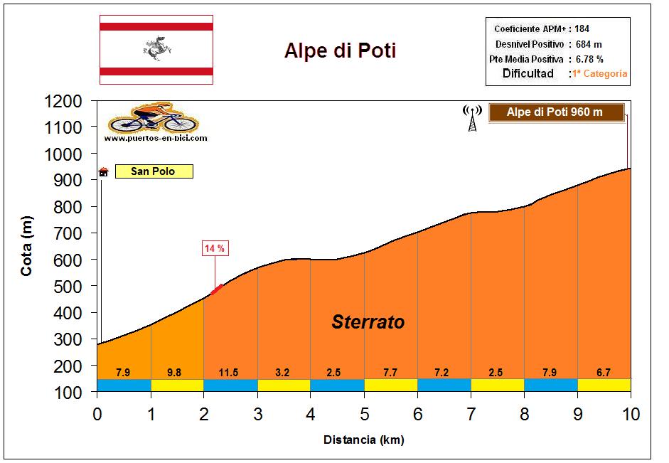 Altimetría Perfil Alpe di Poti