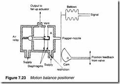 Process control pneumatics-0208