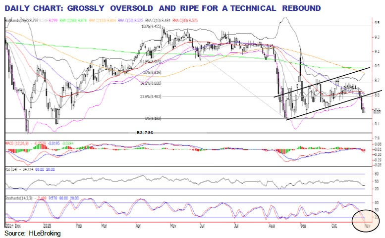 maybank analysis