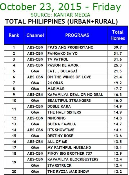 Kantar Media National TV Ratings - Oct. 23, 2015